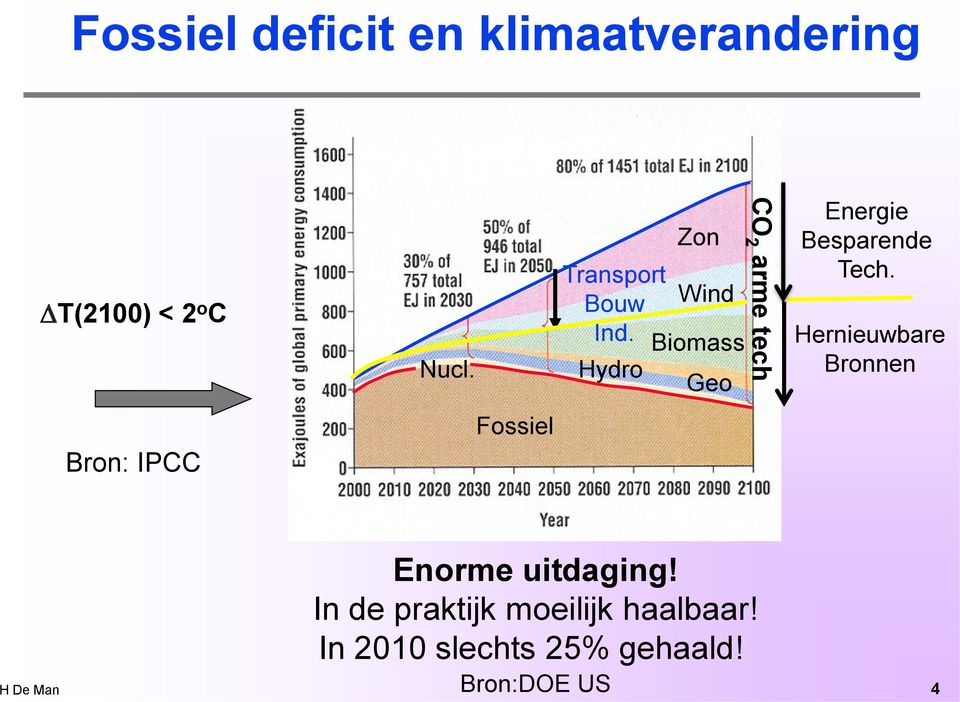 Biomass Hydro Geo CO 2 arme tech Energie Besparende Tech.