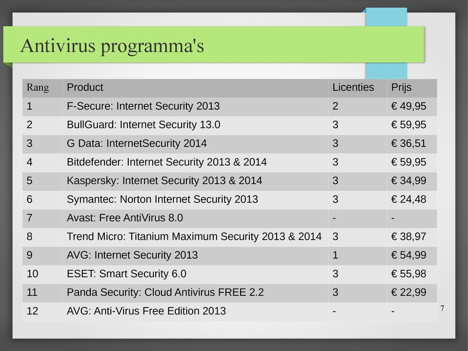 34,99 6 Symantec: Norton Internet Security 2013 3 24,48 7 Avast: Free AntiVirus 8.