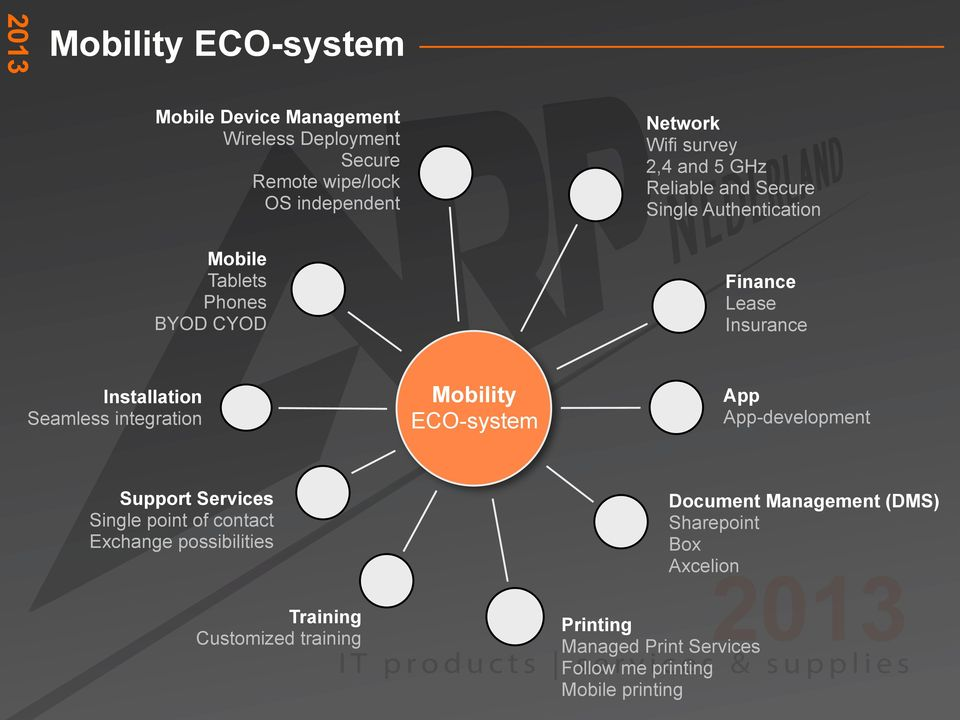 Mobility ECO-system App App-development Support Services Single point of contact Exchange possibilities Training Customized training