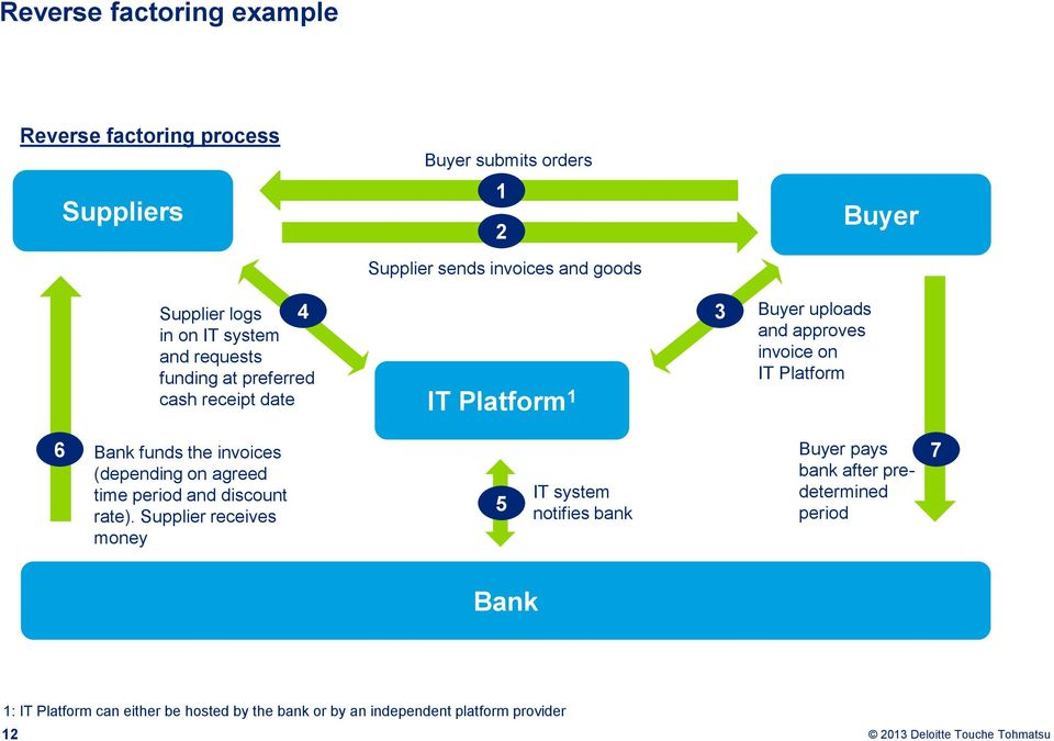 Platform Buyer 6 Bank funds the invoices (depending on agreed time period and discount rate).