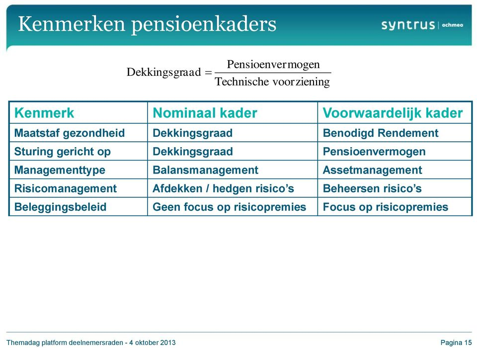 Managementtype Balansmanagement Assetmanagement Risicomanagement Afdekken / hedgen risico s Beheersen risico s