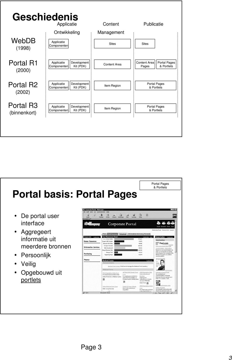 (PDK) Item Region Portal Pages & Portlets Portal R3 (binnenkort) Applicatie Componenten Development Kit (PDK) Item Region Portal Pages & Portlets