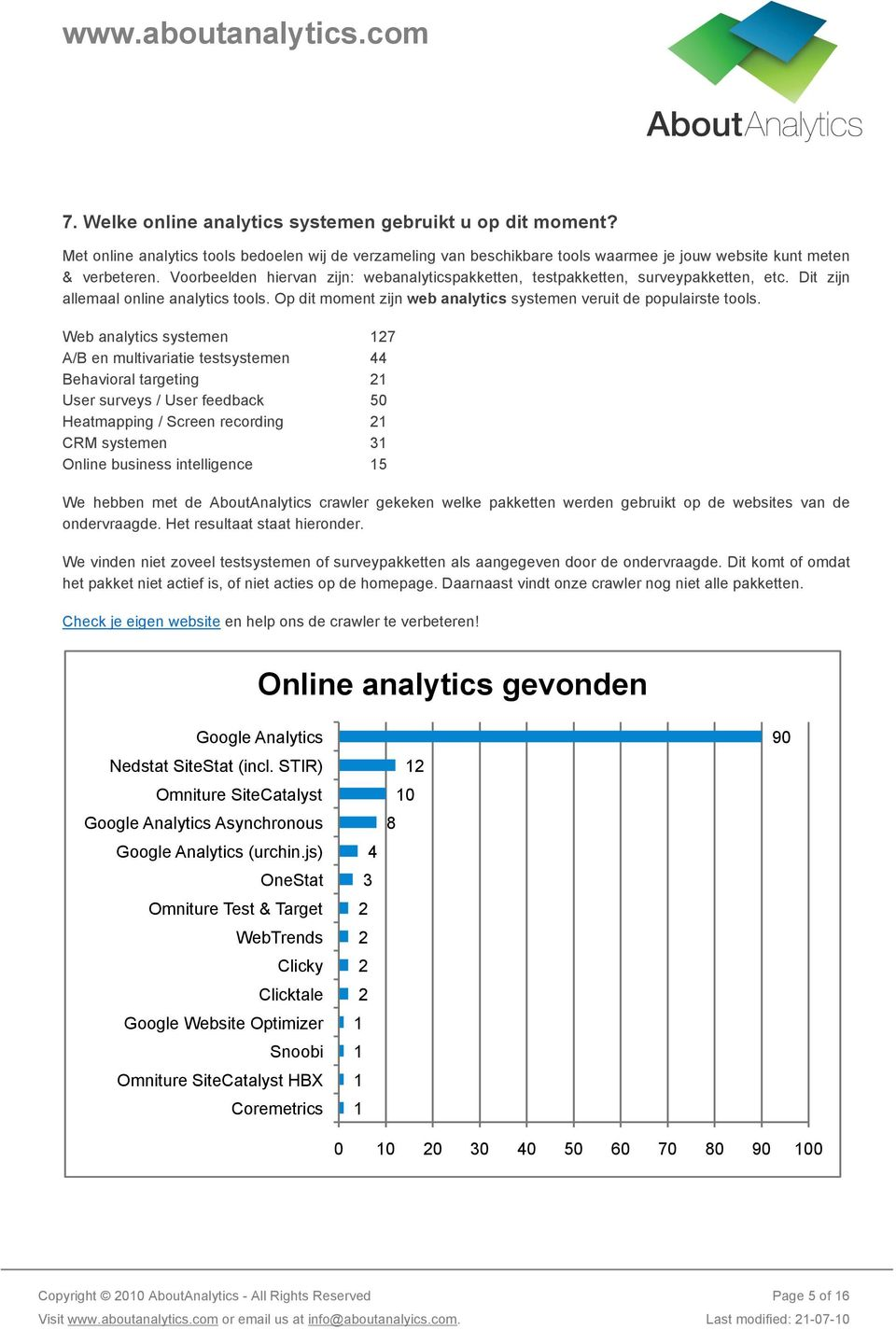 Web analytics systemen 127 A/B en multivariatie testsystemen 44 Behavioral targeting 21 User surveys / User feedback 50 Heatmapping / Screen recording 21 CRM systemen 31 Online business intelligence