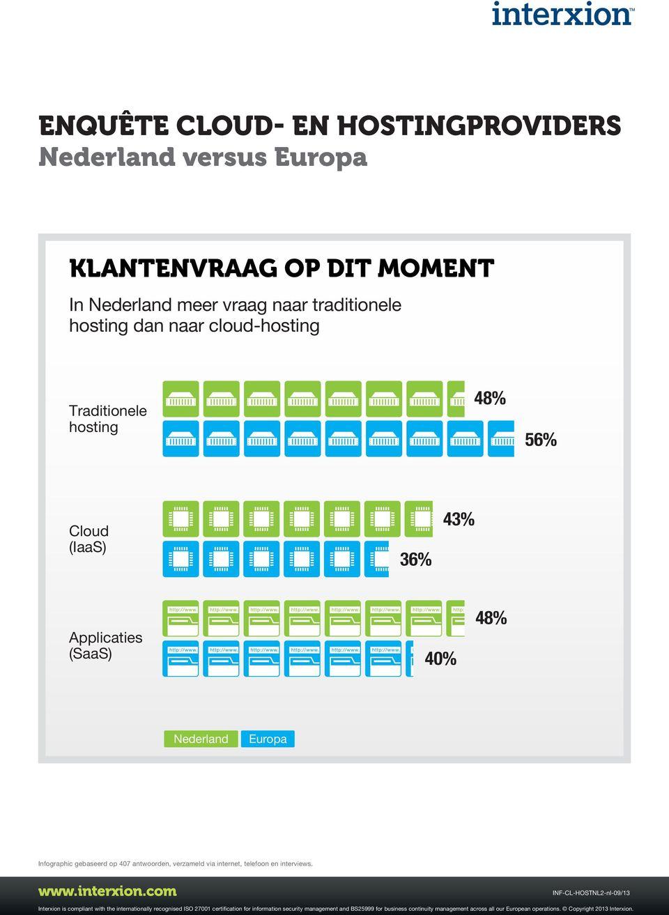 cloud-hosting Traditionele hosting 56% Cloud