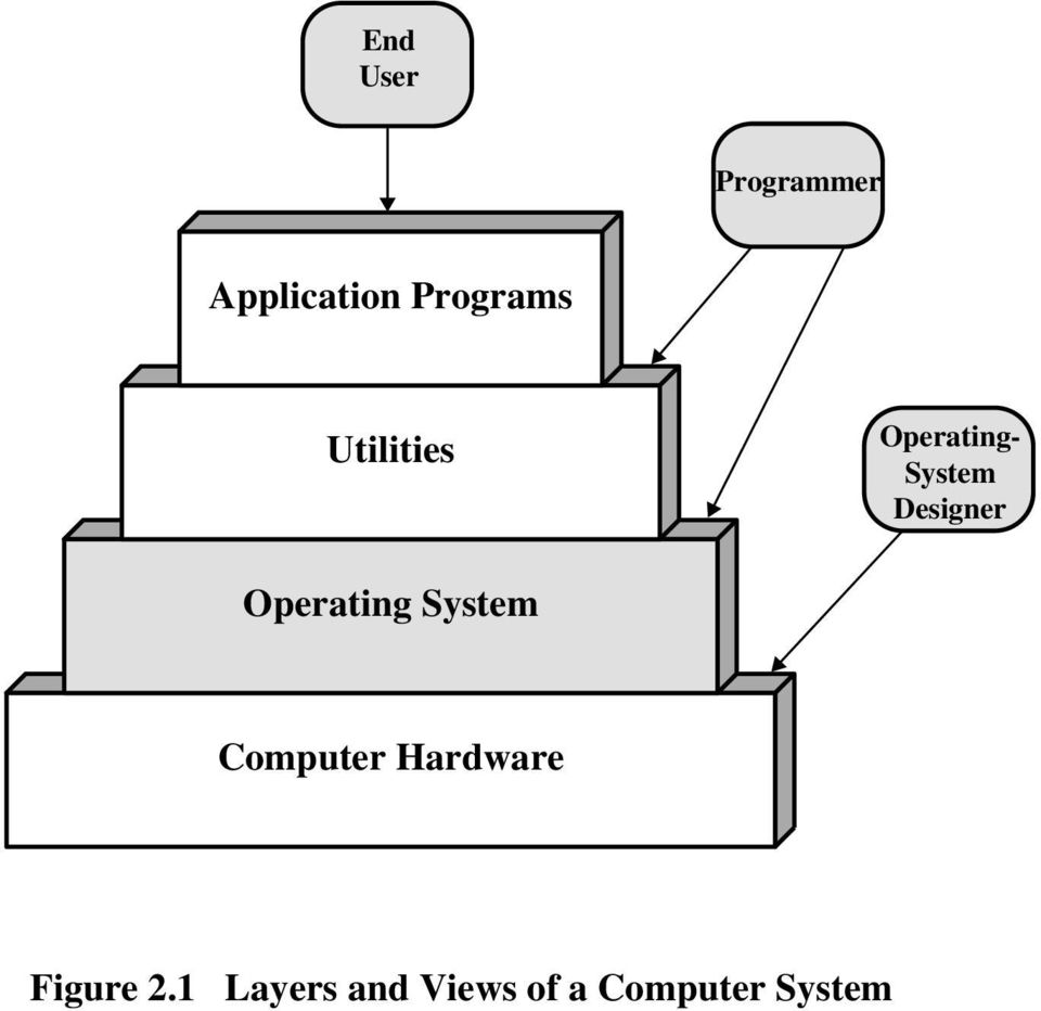 Operating System Computer Hardware