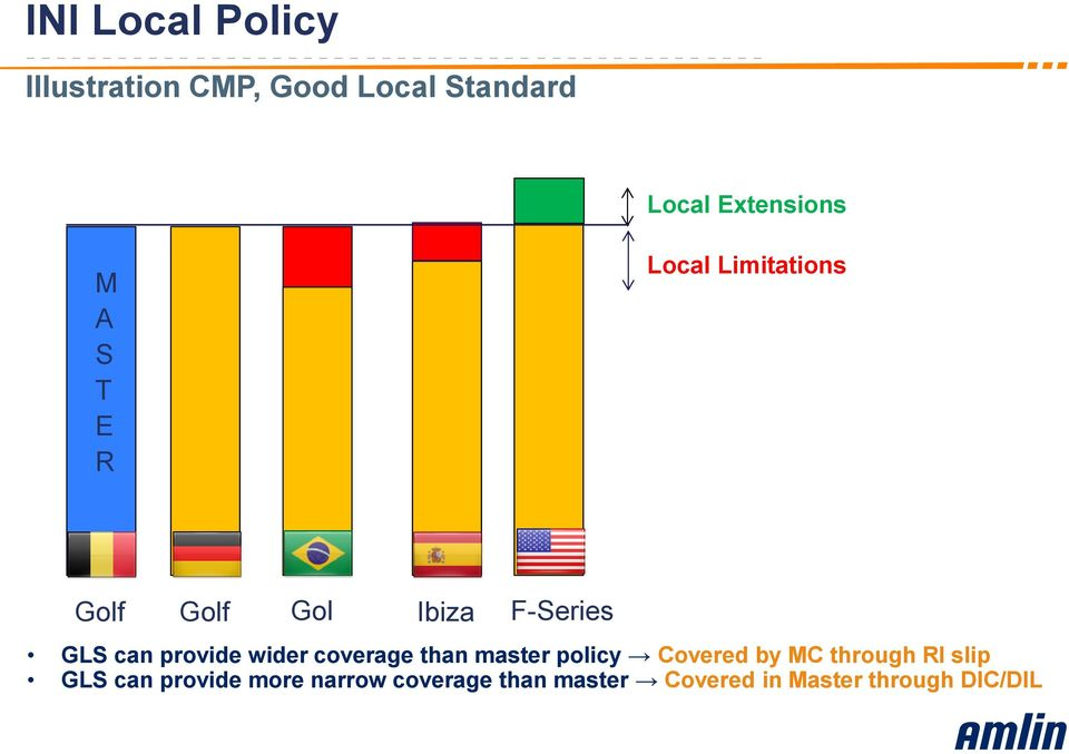 wider coverage than master policy Covered by MC through RI slip GLS can