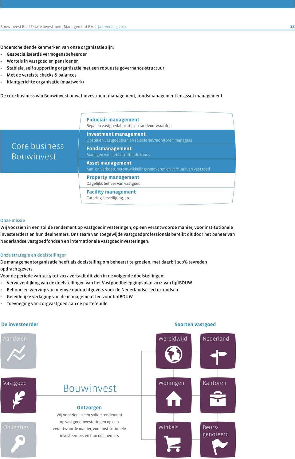 governance-structuur Met de vereiste checks & balances Klantgerichte organisatie (maatwerk) De core business van Bouwinvest omvat investment management, fondsmanagement en asset management.