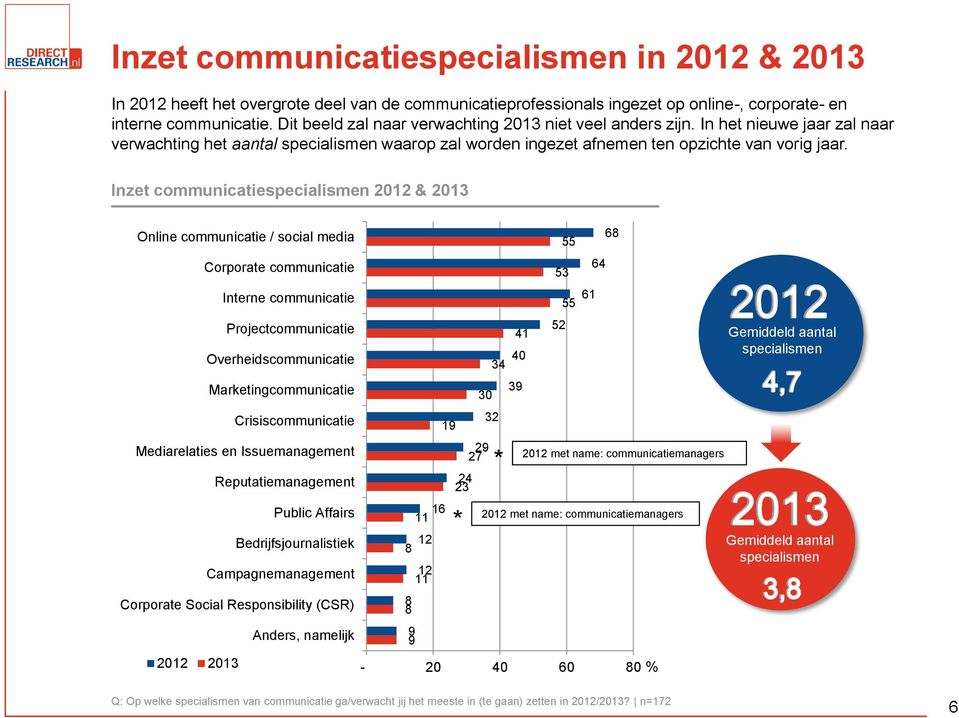Inzet communicatiespecialismen 2012 & 2013 Online communicatie / social media Corporate communicatie Interne communicatie Projectcommunicatie Overheidscommunicatie Marketingcommunicatie