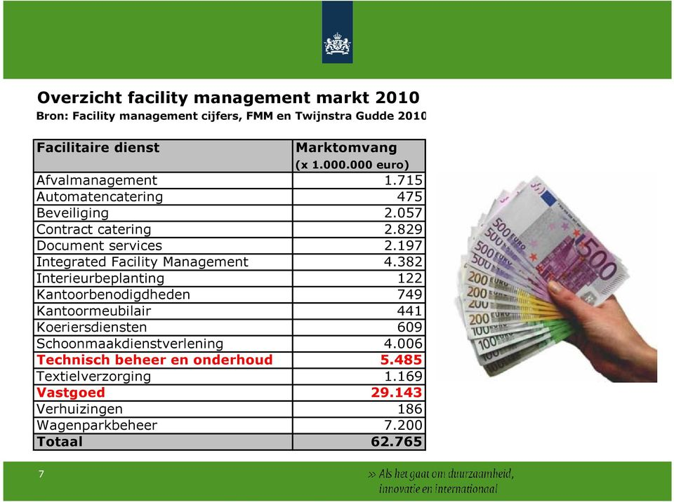 197 Integrated Facility Management 4.