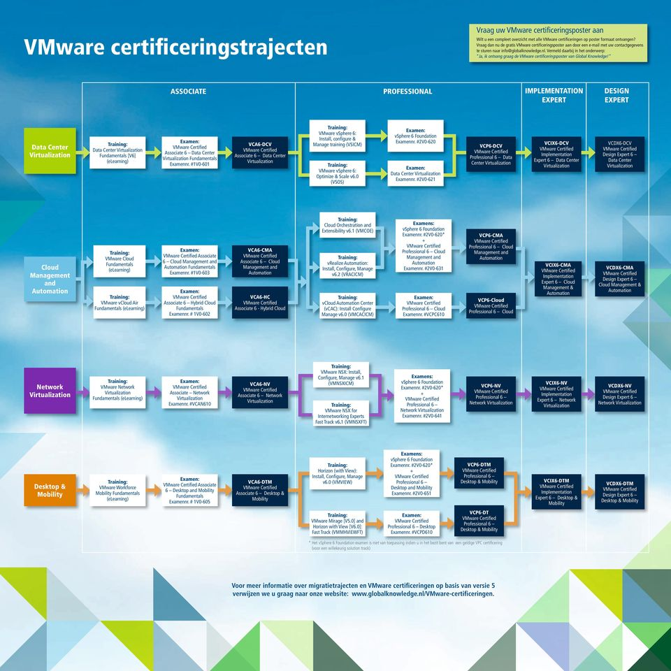 # 1V0-602 VCA6-HC Associate 6 - Hybrid Cloud VMware Network VMware Workforce Associate Network Examennr. #VCAN610 Associate 6 Desktop and Examennr.