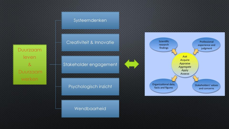Innovatie Stakeholder engagement