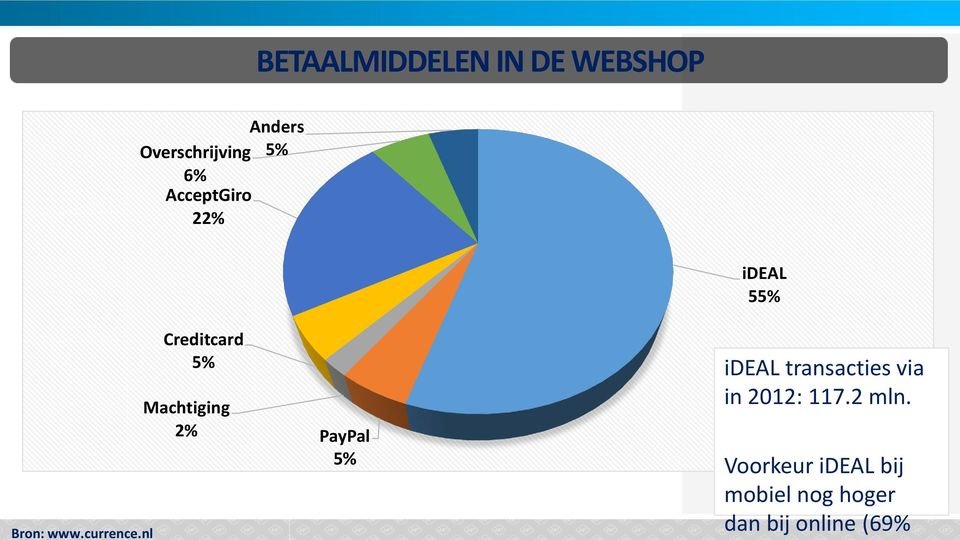 nl Creditcard 5% Machtiging 2% PayPal 5% ideal 55% ideal