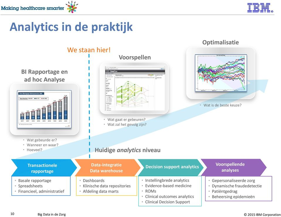 Huidige analytics niveau Transactionele rapportage Data-integratie Data warehouse Decision support analytics Voorspellende analyses Basale rapportage Spreadsheets