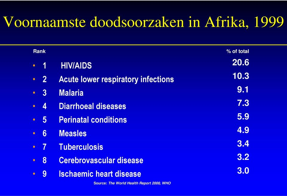 % Source: The World Health Report 2000, WHO
