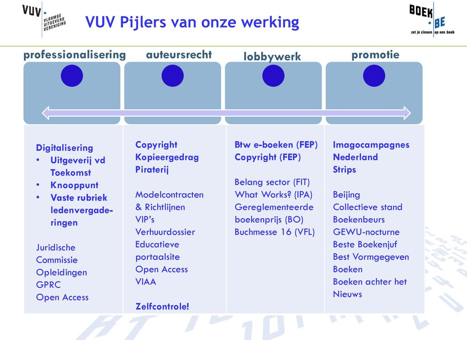 Educatieve portaalsite Open Access VIAA Zelfcontrole! Btw e-boeken (FEP) Copyright (FEP) Belang sector (FIT) What Works?