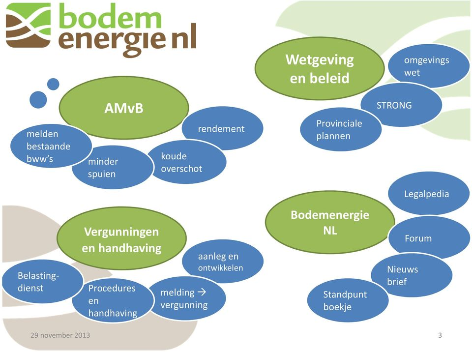 Belastingdienst Vergunningen en handhaving Procedures en handhaving melding