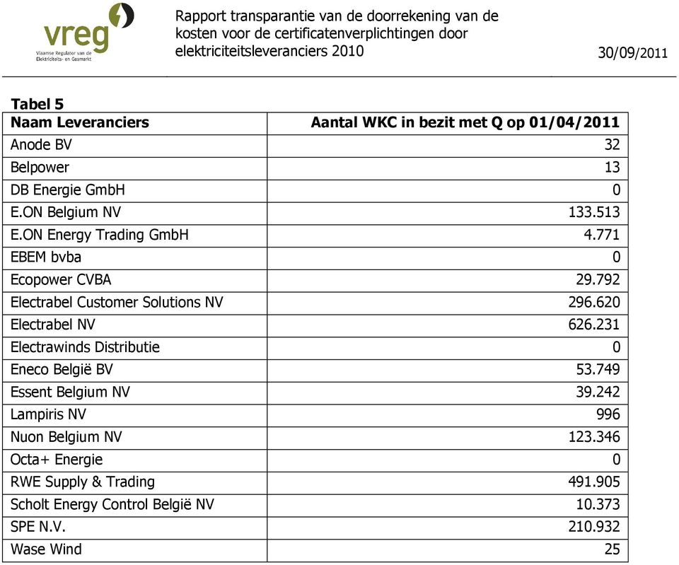 792 Electrabel Customer Solutions NV 296.620 Electrabel NV 626.231 Electrawinds Distributie 0 Eneco België BV 53.