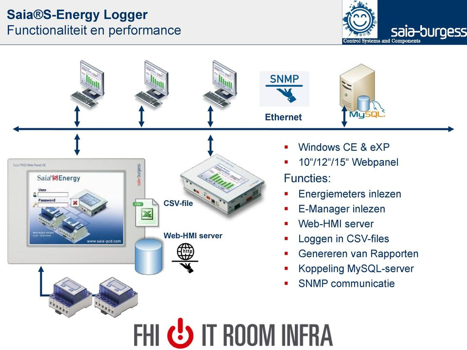 Functies: Energiemeters inlezen E-Manager inlezen Web-HMI server