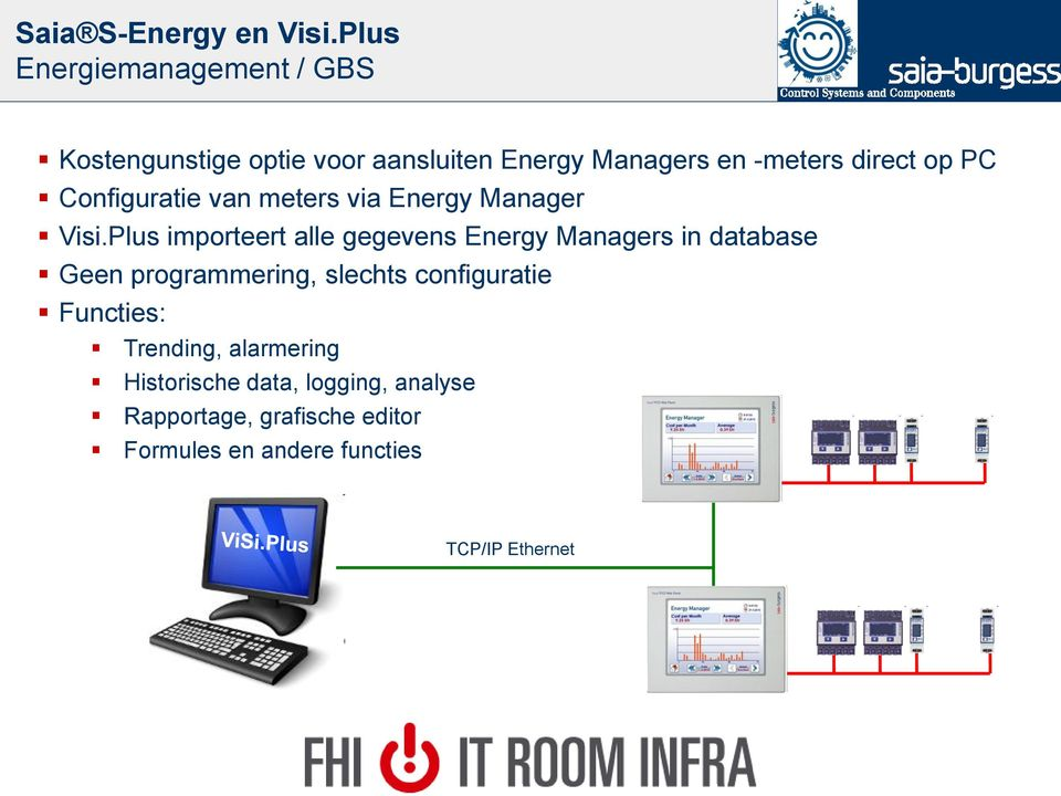 PC Configuratie van meters via Energy Manager Visi.