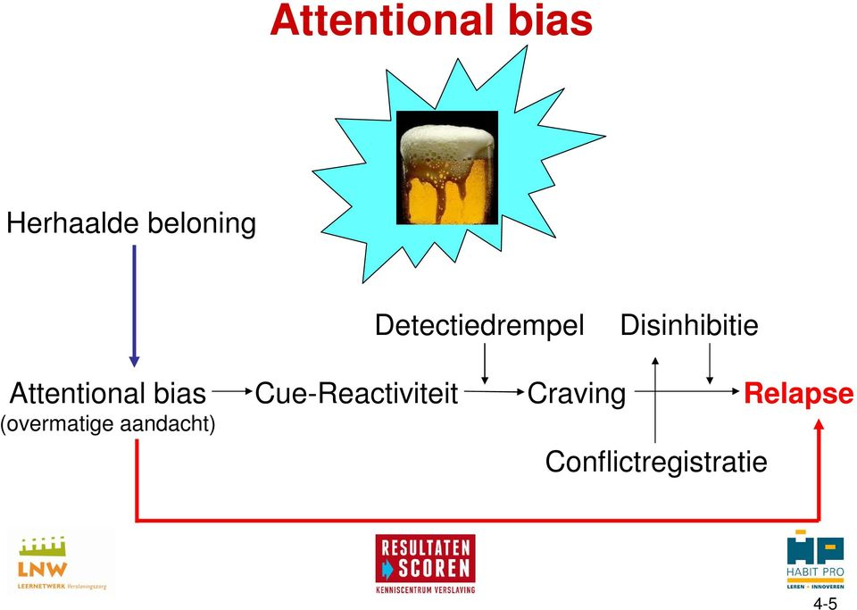 Attentional bias (overmatige aandacht)