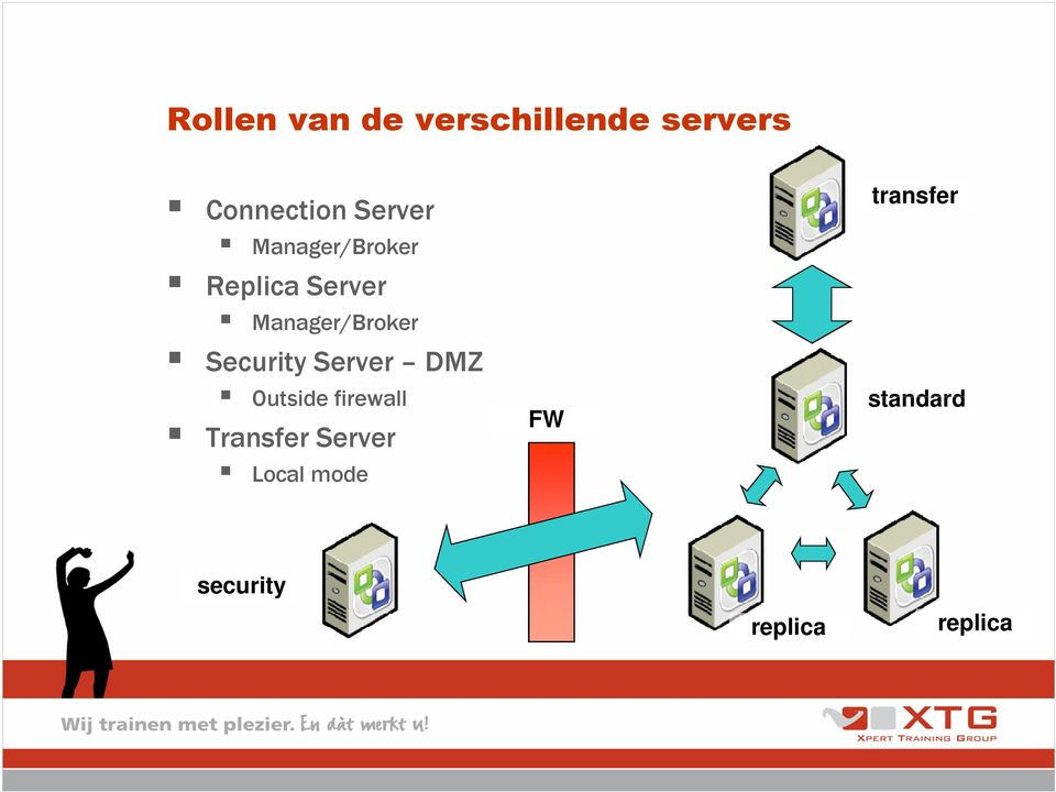 Security Server DMZ Outside firewall Transfer