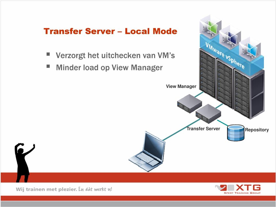 s Minder load op View Manager