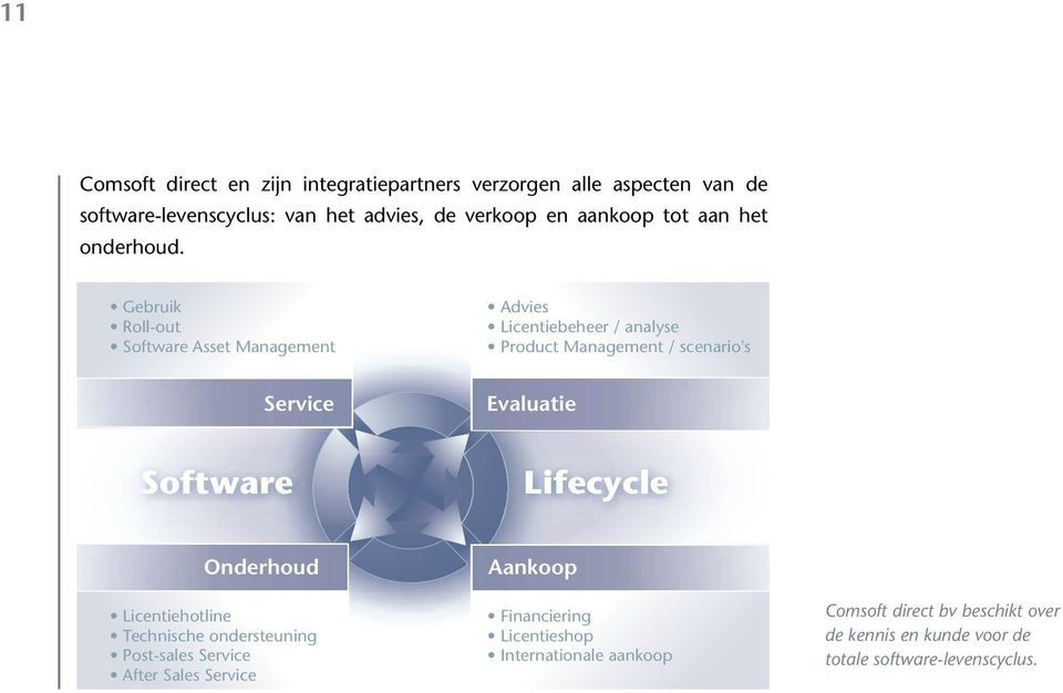 Gebruik Roll-out Software Asset Management Advies Licentiebeheer / analyse Product Management / scenario's Service Evaluatie Software