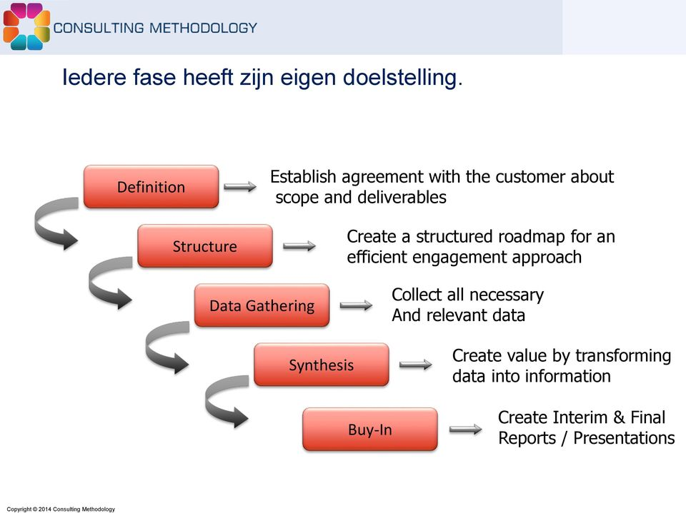 Create a structured roadmap for an efficient engagement approach Data Gathering Synthesis