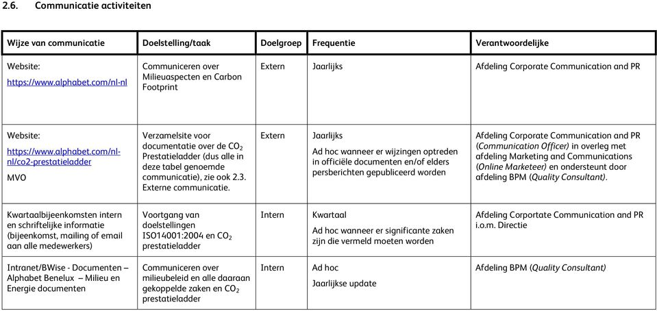 com/nlnl/co2-prestatieladder MVO Verzamelsite voor documentatie over de CO 2 Prestatieladder (dus alle in deze tabel genoemde communicatie), zie ook 2.3. Externe communicatie.