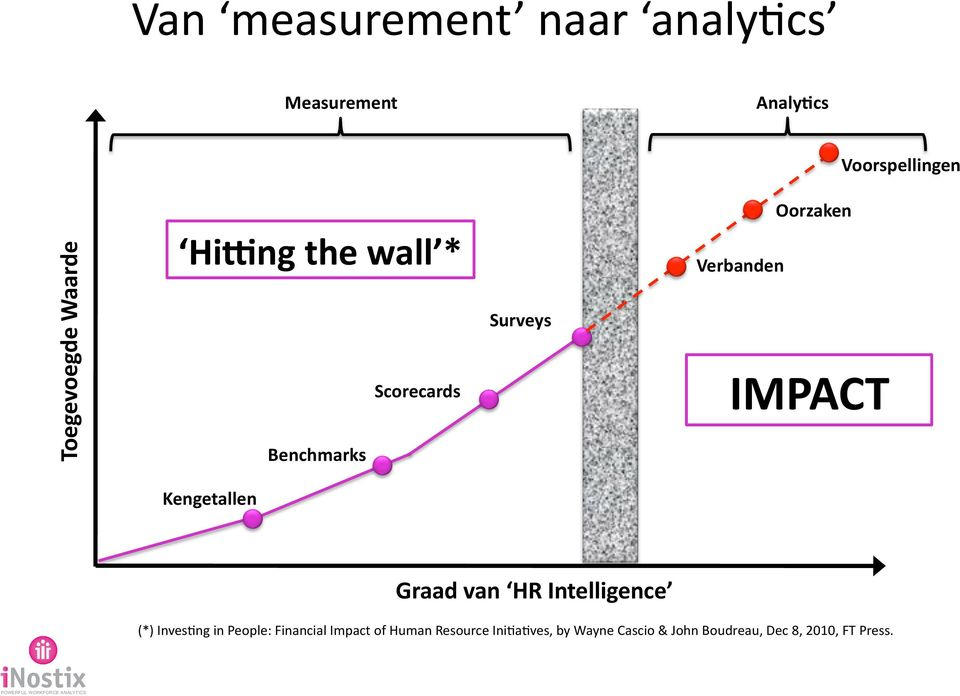 Kengetallen Graad van HR Intelligence (*) Inves2ng in People: Financial Impact