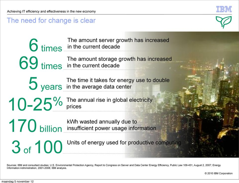 3 of 100 kwh wasted annually due to insufficient power usage information Units of energy used for productive computing So