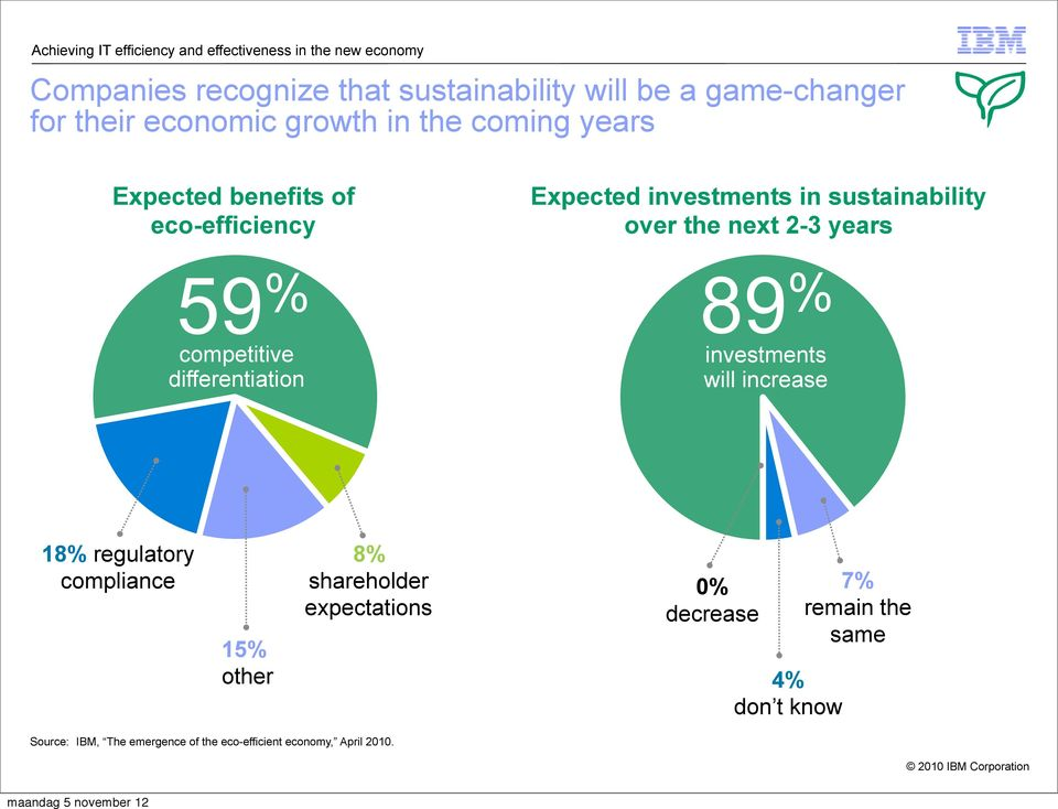 2-3 years 59 % competitive differentiation 89 % investments will increase 18% regulatory compliance 15% other 8% shareholder