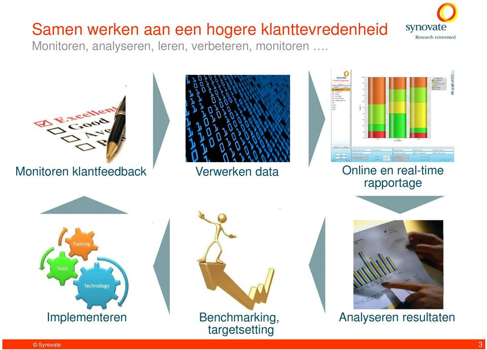 Monitoren klantfeedback Verwerken data Online en real-time