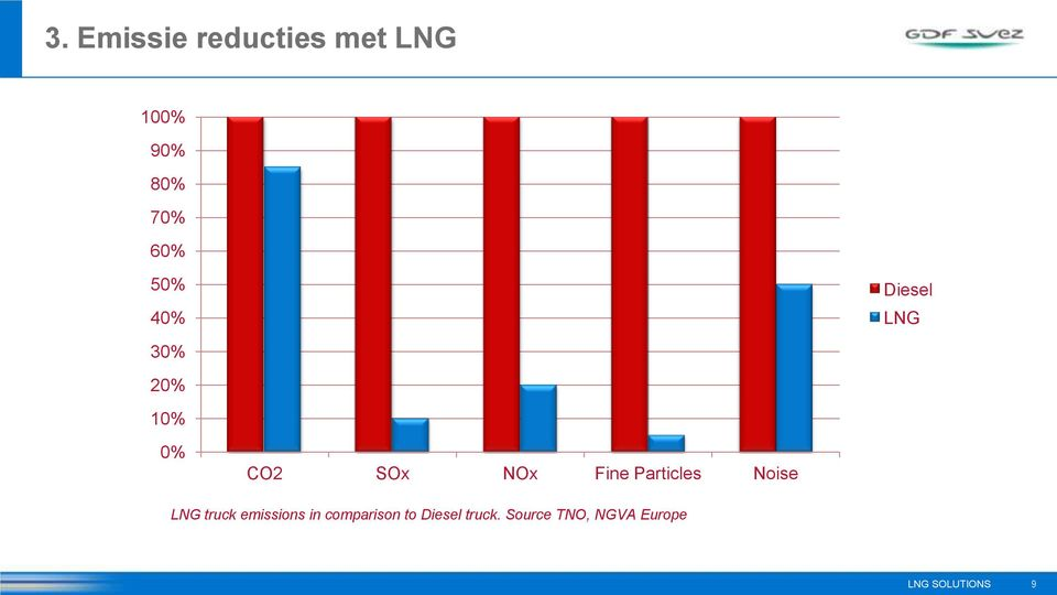 NOx Fine Particles Noise LNG truck emissions in