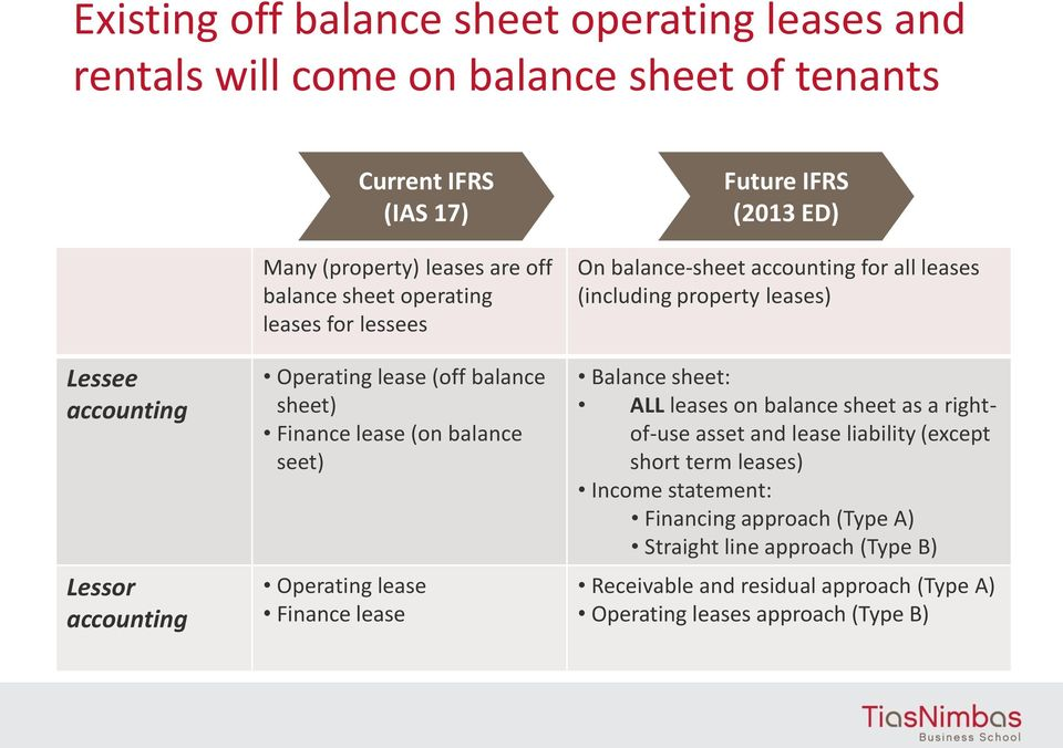 (2013 ED) On balance-sheet accounting for all leases (including property leases) Balance sheet: ALL leases on balance sheet as a rightof-use asset and lease liability