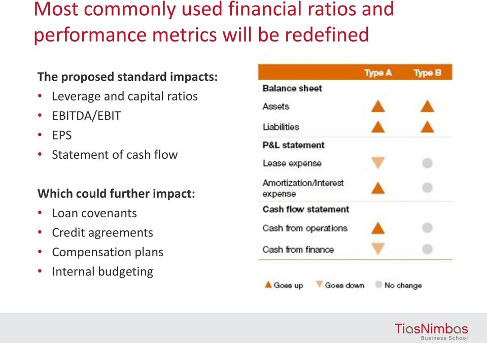 EBITDA/EBIT EPS Statement of cash flow Which could further impact: