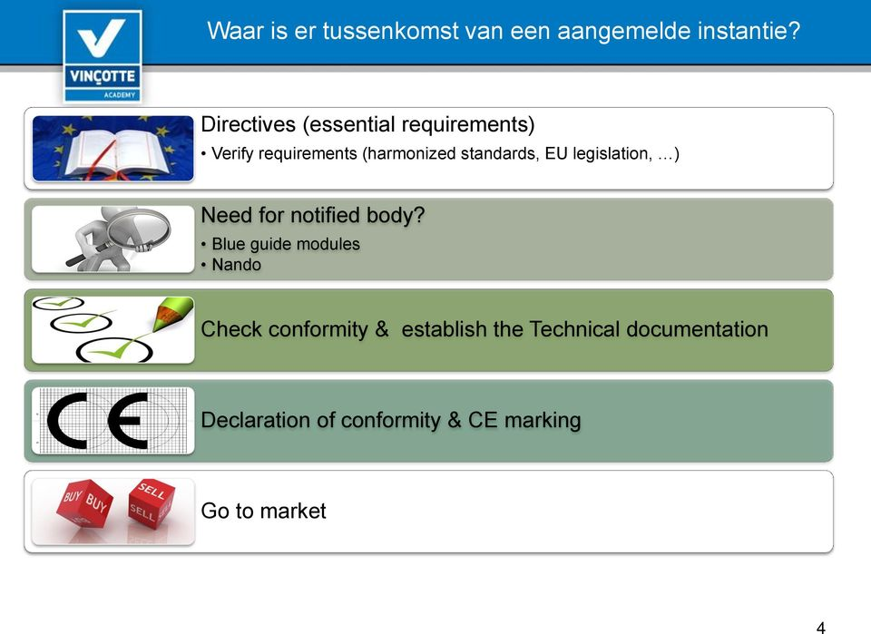 standards, EU legislation, ) Need for notified body?