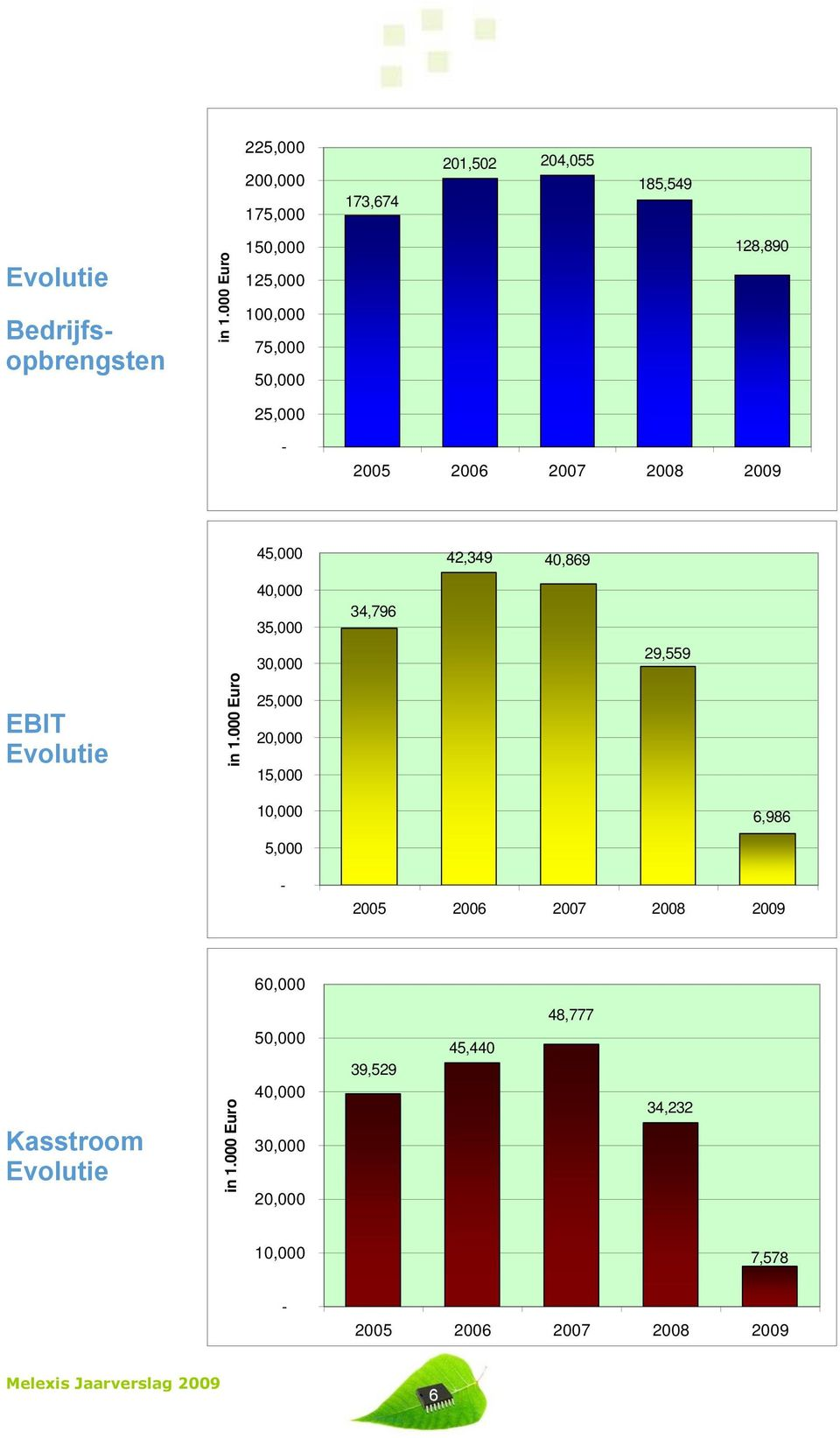 35,000 34,796 30,000 29,559 EBIT Evolutie in 1.