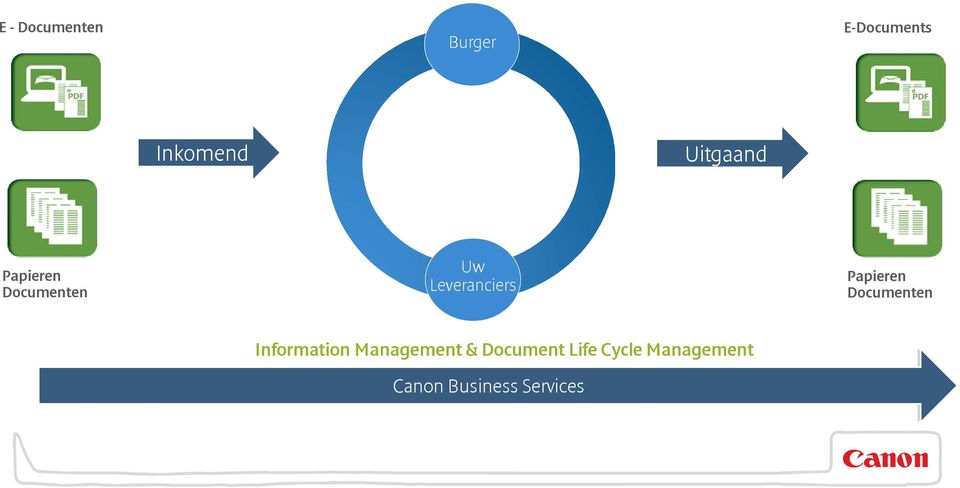 Information Management & Document Life Cycle Management