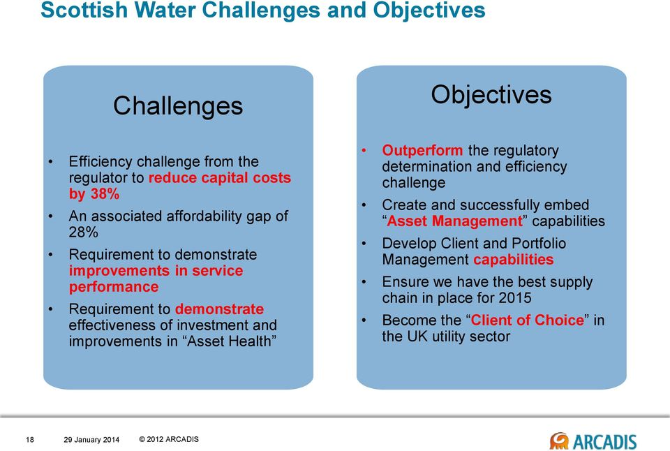 Asset Health Objectives Outperform the regulatory determination and efficiency challenge Create and successfully embed Asset Management capabilities
