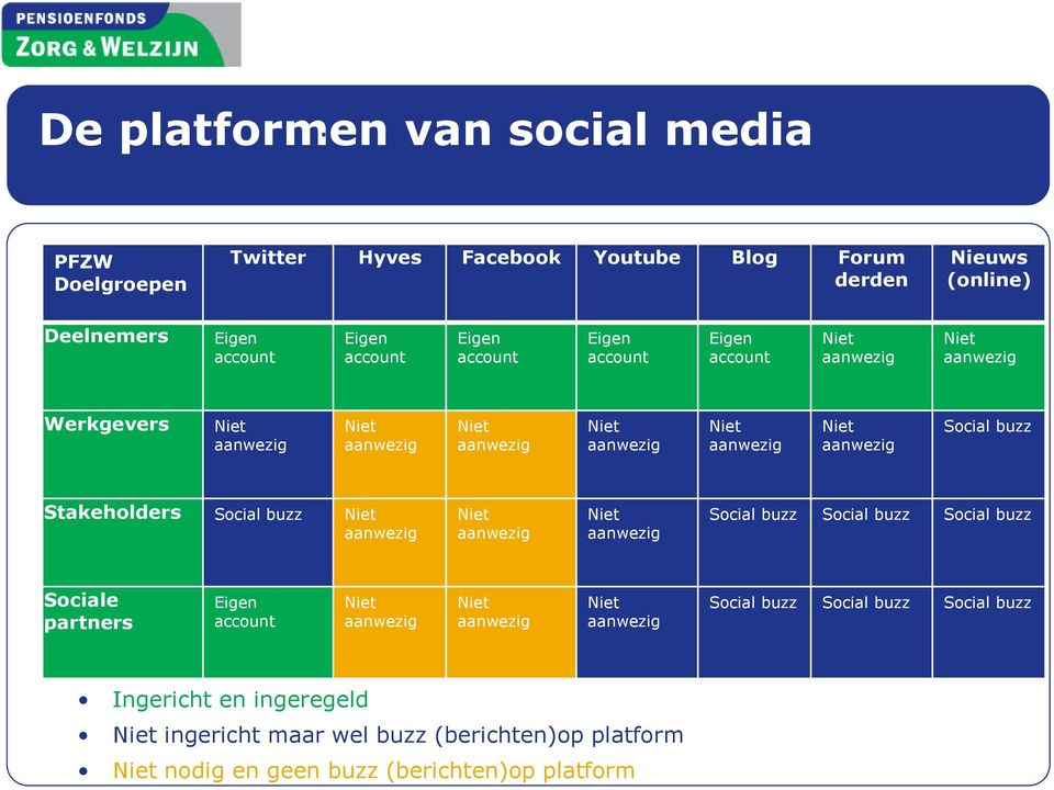 Eigen account Eigen account Eigen account Eigen account Eigen account Werkgevers Social buzz Stakeholders Social