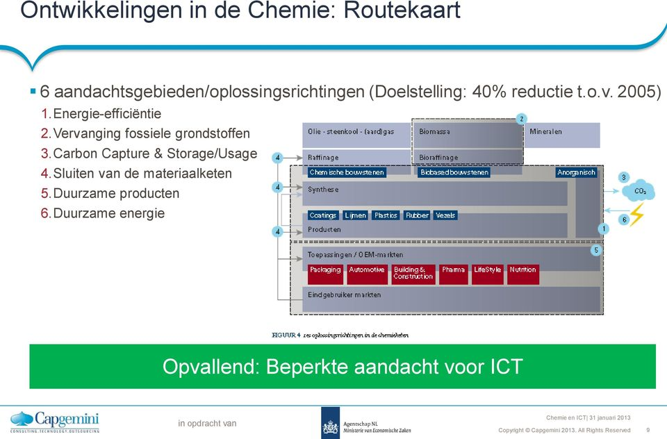 Vervanging fossiele grondstoffen 3.Carbon Capture & Storage/Usage 4.