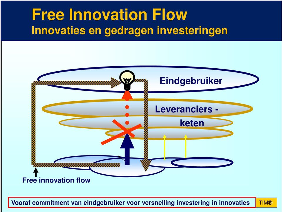 Free innovation flow Vooraf commitment van