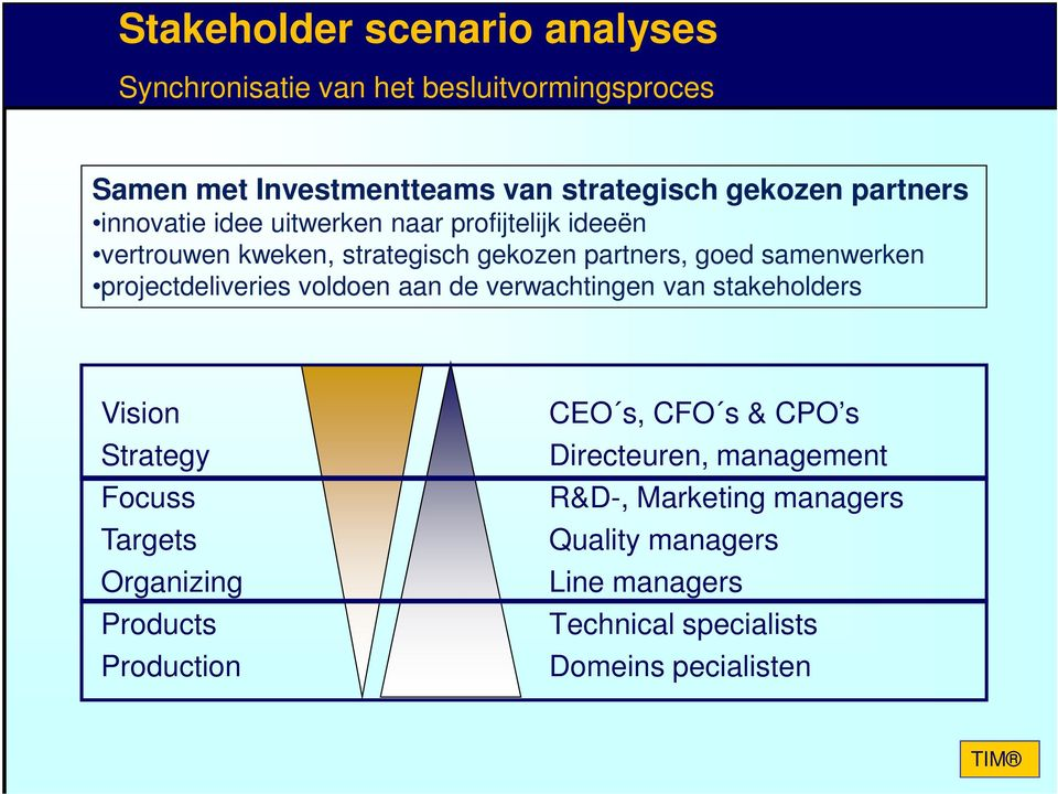 projectdeliveries voldoen aan de verwachtingen van stakeholders Vision Strategy Focuss Targets Organizing Products Production CEO