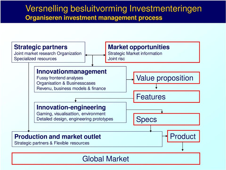 analyses Organisation & Businesscases Revenu, business models & finance Innovation-engineering Gaming, visualisattion, environment Detailed