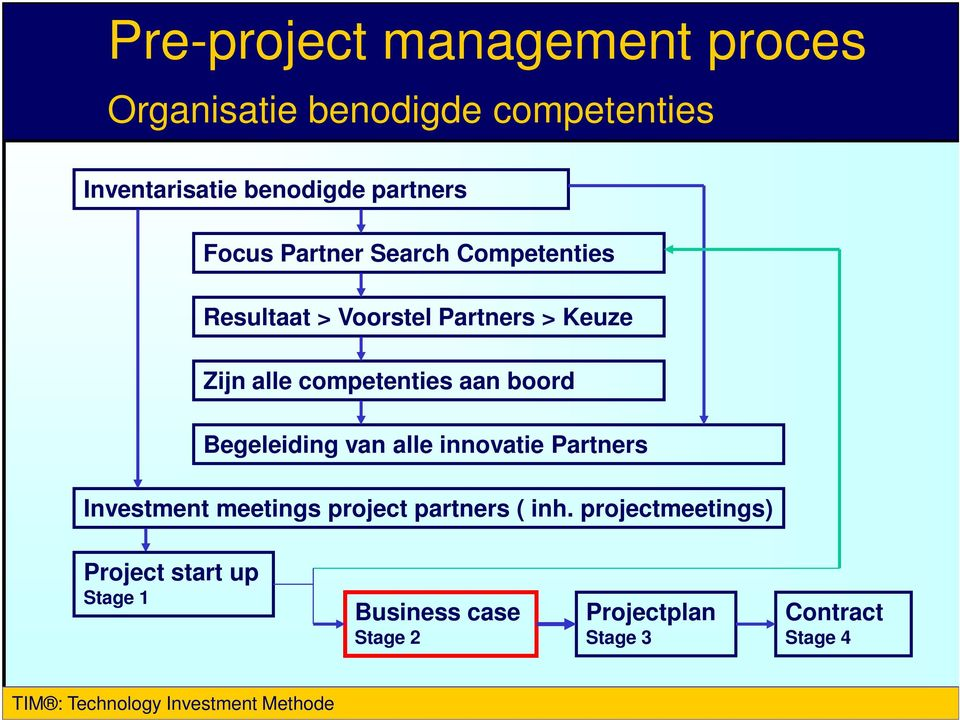 Begeleiding van alle innovatie Partners Investment meetings project partners ( inh.
