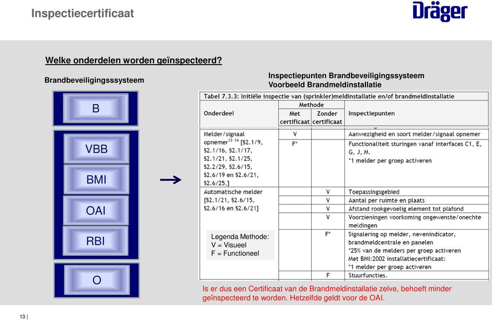 Brandmeldinstallatie B VBB BMI OAI RBI O Legenda Methode: V = Visueel F =