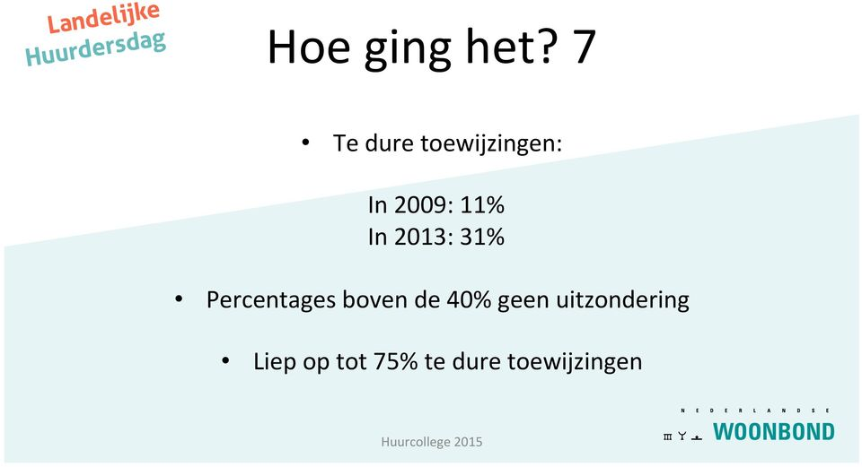11% In 2013: 31% Percentages boven