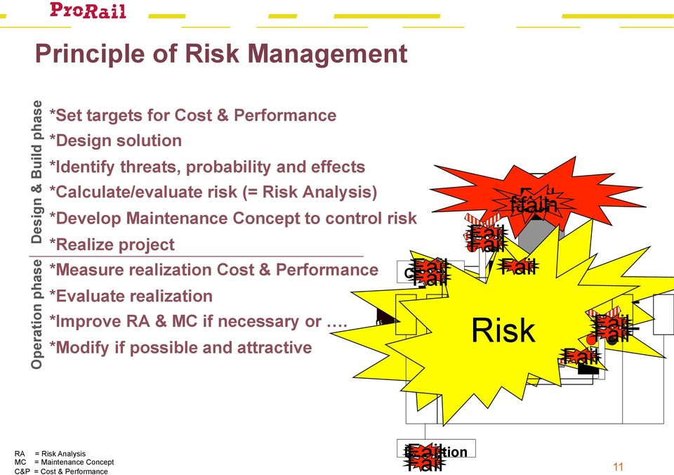 realization Cost & Performance * Evaluate realization * Improve RA & MC if necessary or.