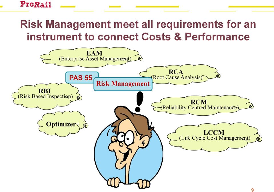 for an instrument to connect Costs & Performance EAM (Enterprise Asset
